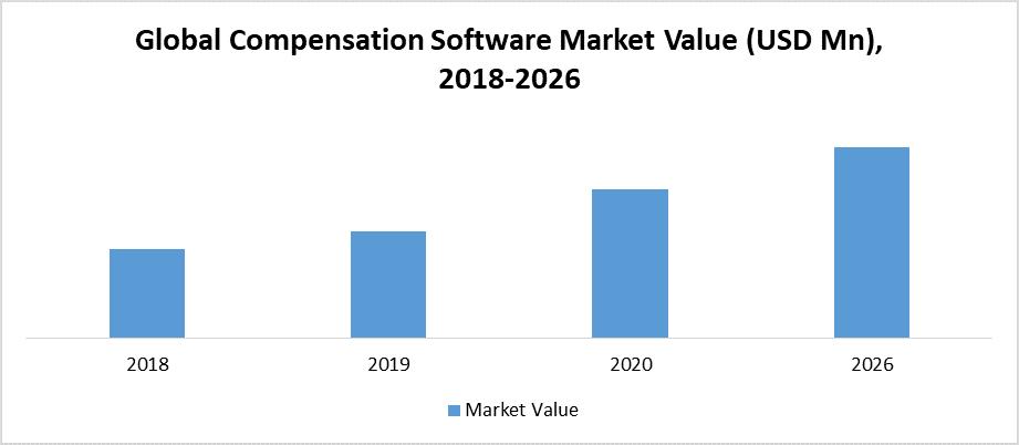 Global Compensation Software Market Value (USD Mn), 2018-2026.png