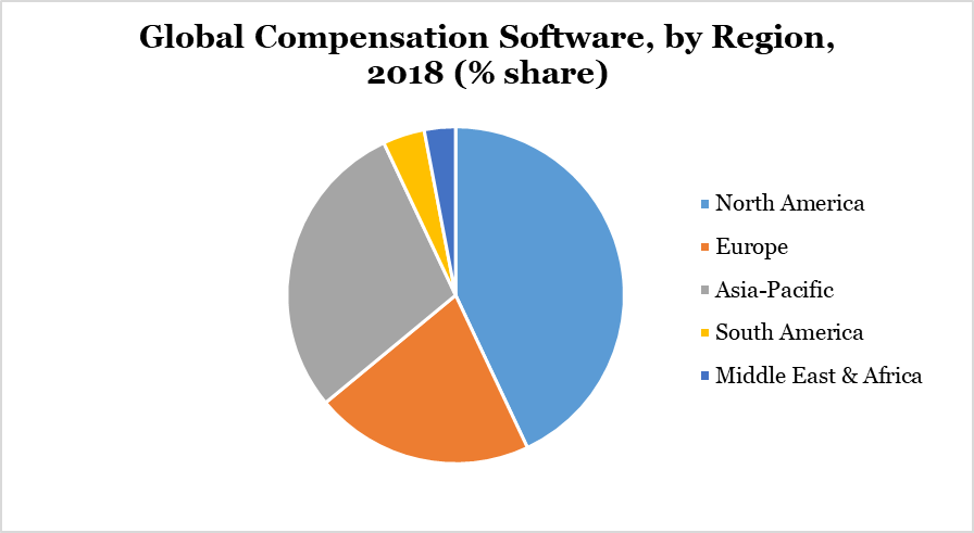 Global Compensation Software, by Region, 2018 (% share).png