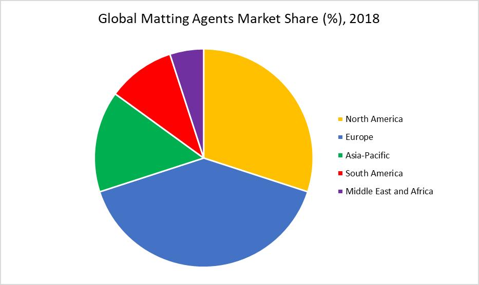 Global Matting Agents Market Share (%), 2018