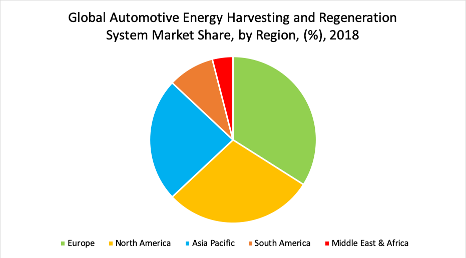 Automotive Energy Harvesting and Regeneration System Market Size, Share and  Forecast 2019-2026