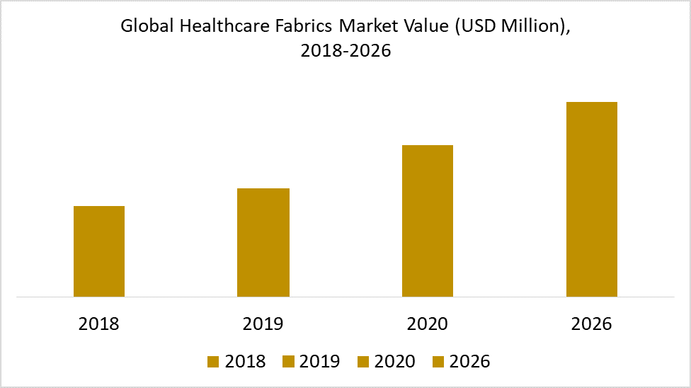 Global Virtual Power Plant Market Value (USD Million),  2018-2026