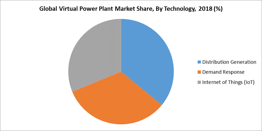 Global Virtual Power Plant Market Share, By Technology, 2018 (%)