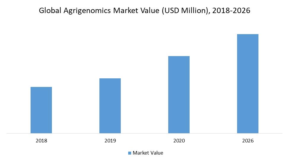 Global Agrigenomics Market Value (USD Million), 2018-2026