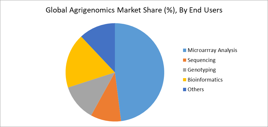 Global Agrigenomics Market Share (%), By End Users