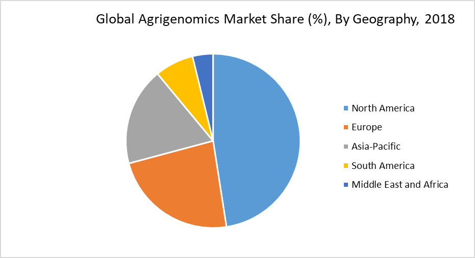Global Agrigenomics Market Share (%), By Geography, 2018
