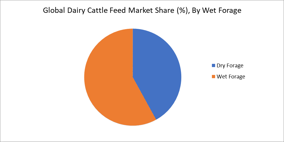 Global Dairy Cattle Feed Market Share (%), By Wet Forage