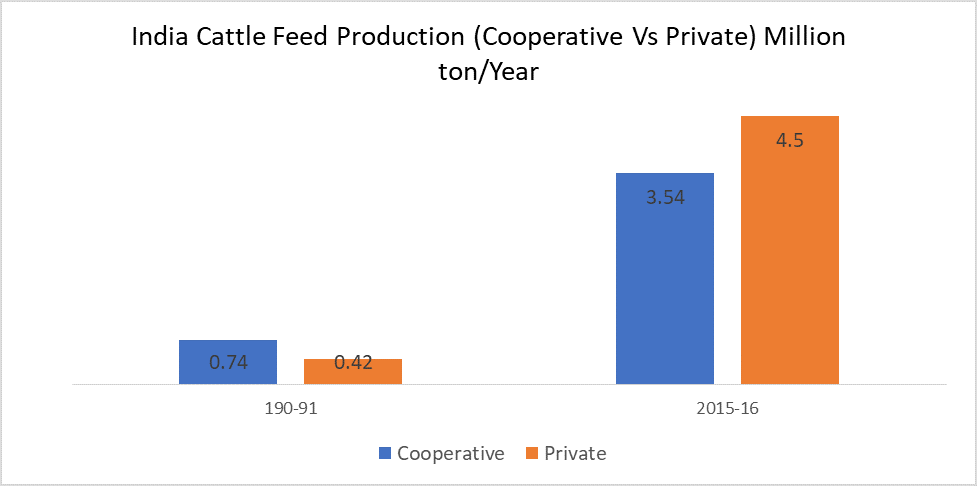 India Cattle Feed Production (Cooperative Vs Private) Million ton