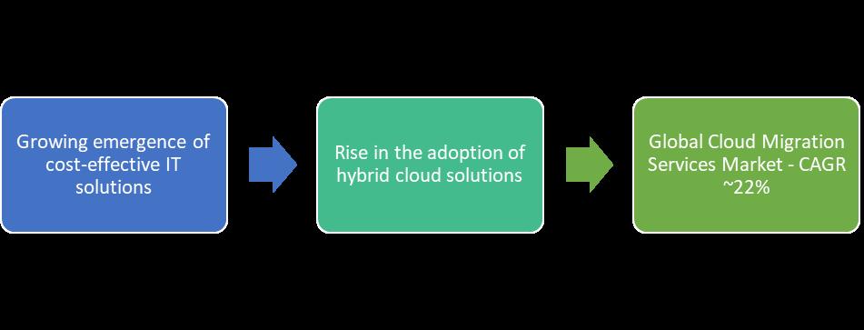 Cloud Migration Market