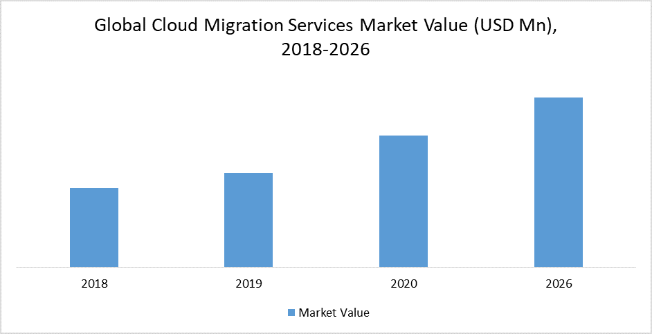 Global Cloud Migration Services Market Value (USD Mn), 2018-2026