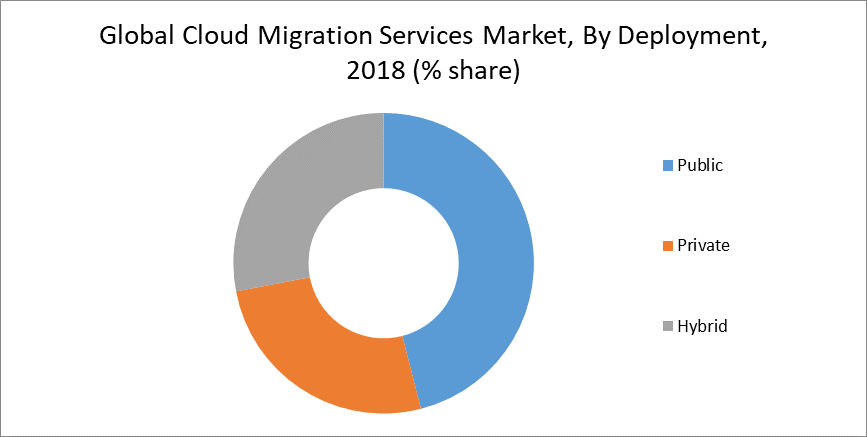Global Cloud Migration Services Market, By Deployment, 2018 (% share)