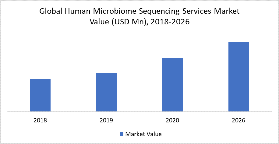 Global Human Microbiome Sequencing Services Market Value (USD Mn), 2018-2026
