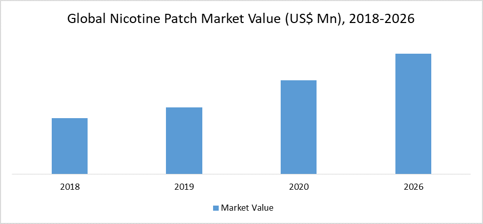 Global Nicotine Patch Market Value (US$ Mn), 2018-2026