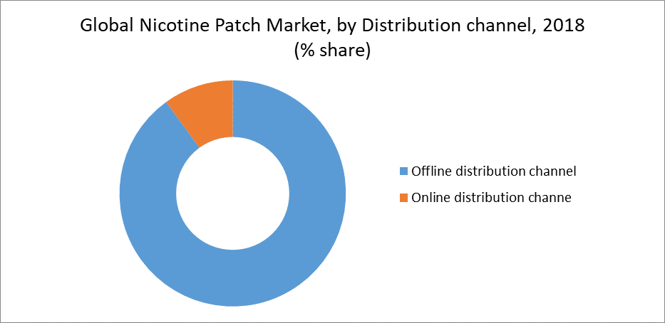 Global Nicotine Patch Market, by Distribution channel, 2018 (% share)