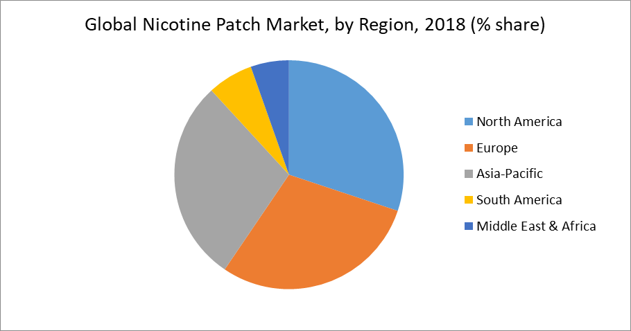 Global Nicotine Patch Market, by Region, 2018 (% share)
