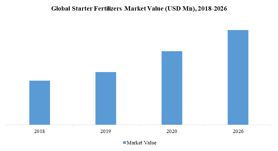 Global Starter Fertilizers Market Value (USD Mn), 2018-2026