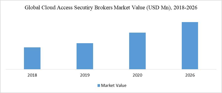 Global Cloud Access Secutiry Brokers Market Value (USD Mn), 2018-2026