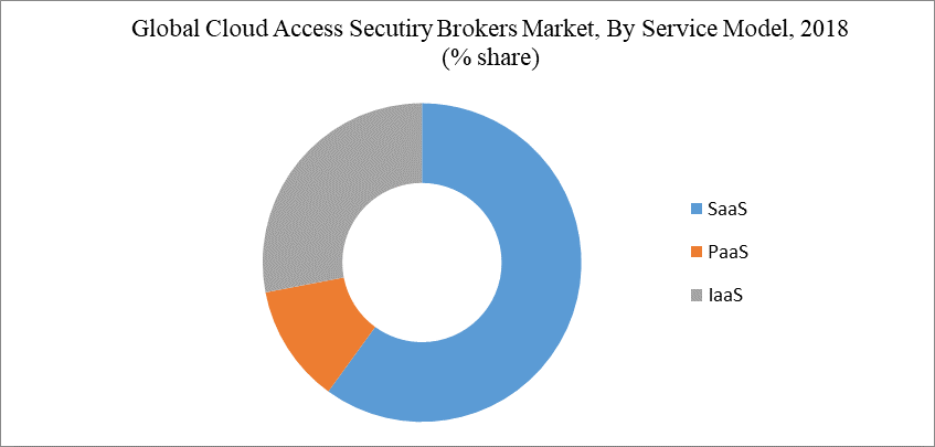 Global Cloud Access Secutiry Brokers Market, By Service Model, 2018 (% share)