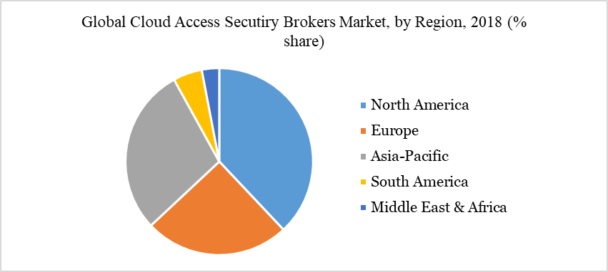 Global Cloud Access Secutiry Brokers Market, by Region, 2018 (% share)