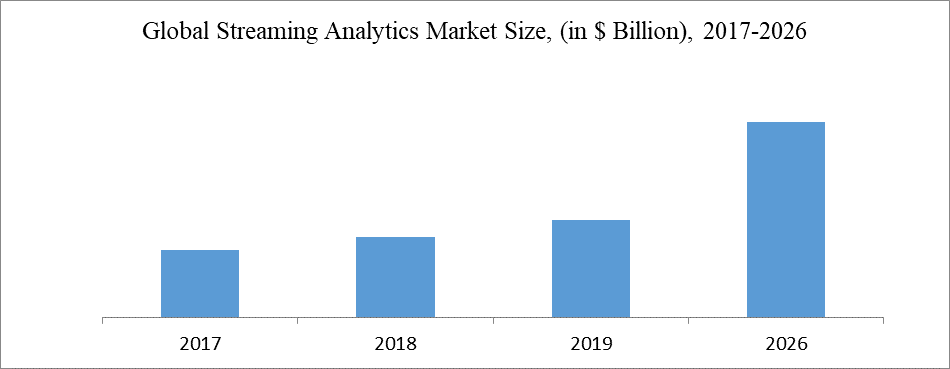 Global Streaming Analytics Market Size, (in $ Billion), 2017-2026