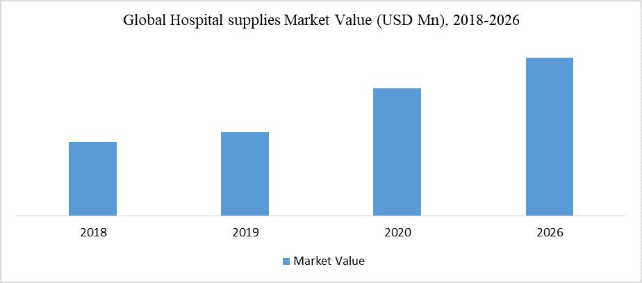 Global Hospital supplies Market Value (USD Mn), 2018-2026