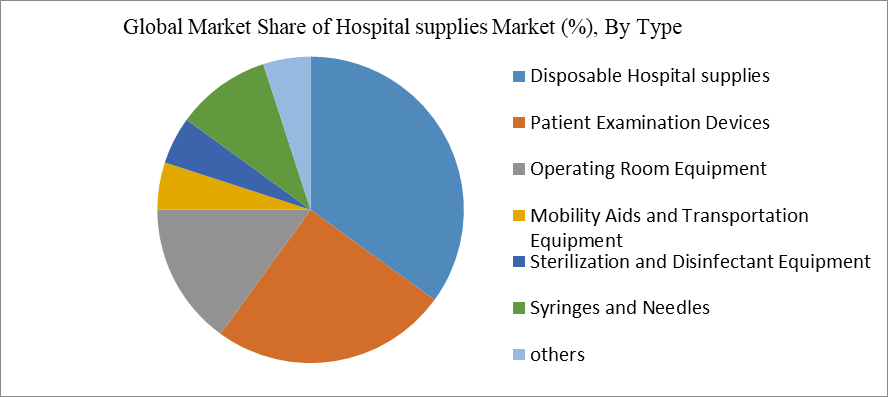 Global Market Share of Hospital supplies Market (%), By Type