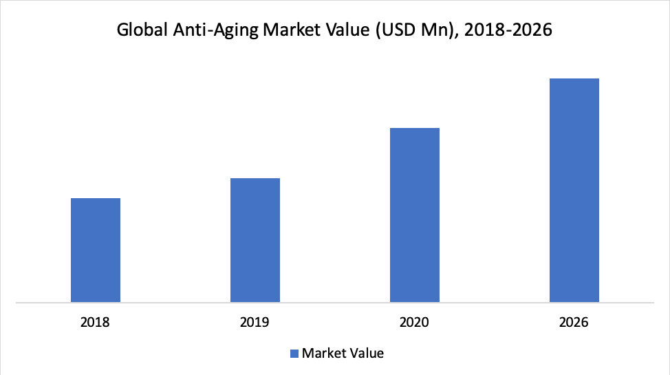 Global Anti-Aging Market Value (USD Mn), 2018-2026