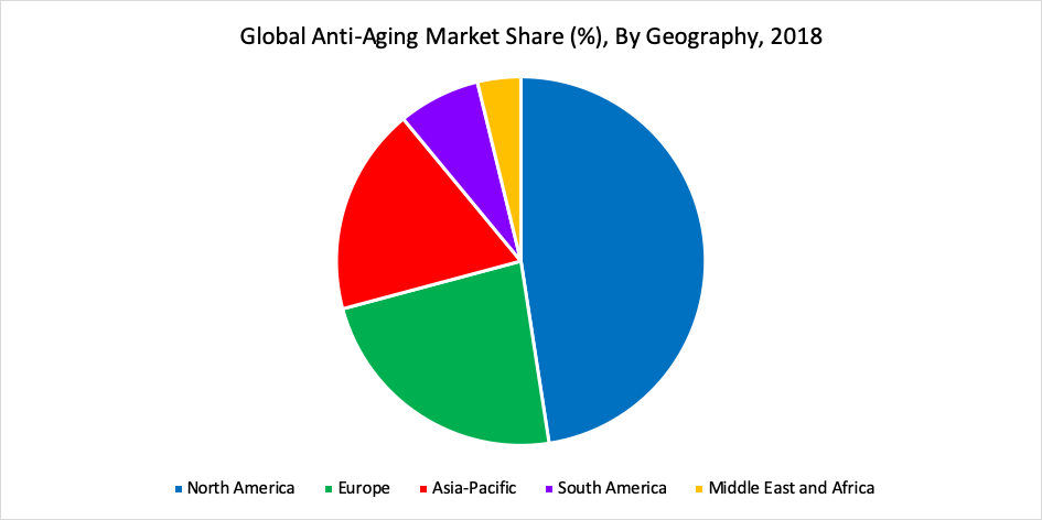 Global Anti-Aging Market Share (%), By Geography, 2018