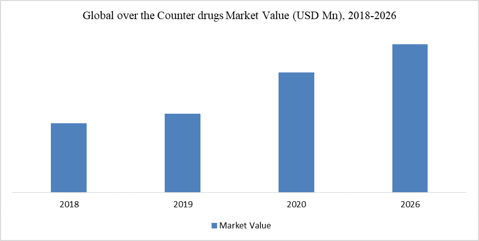 Over the Counter Drugs Market