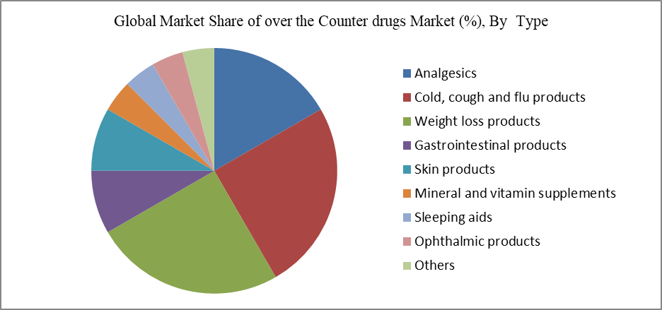 Global Market Share of over the Counter drugs Market (%), By  Type