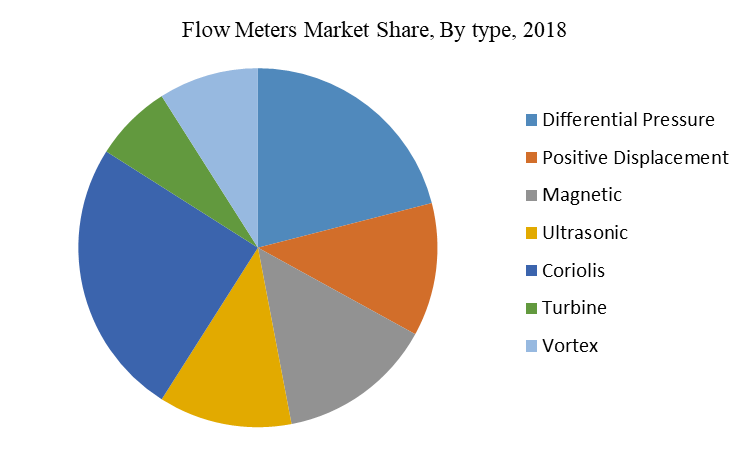 Flow Meters Market Share, By type, 2018