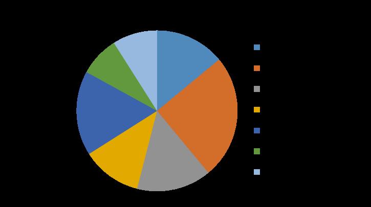 Flow Meters Market, By End User, 2018