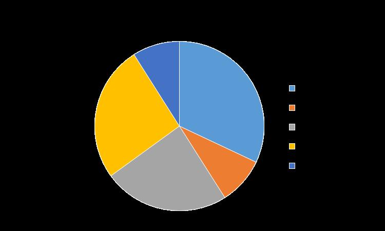 Flow Meters Market, By Region 2018 (%)
