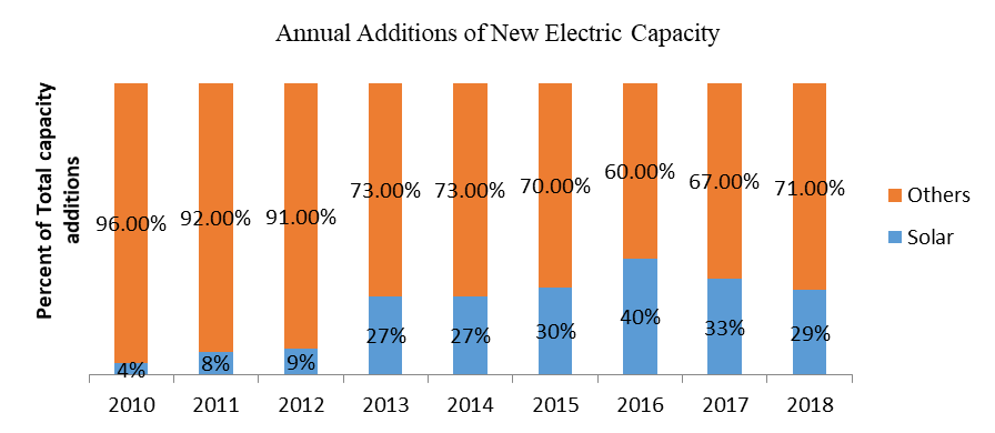 Annual Additions of New Electric Capacity