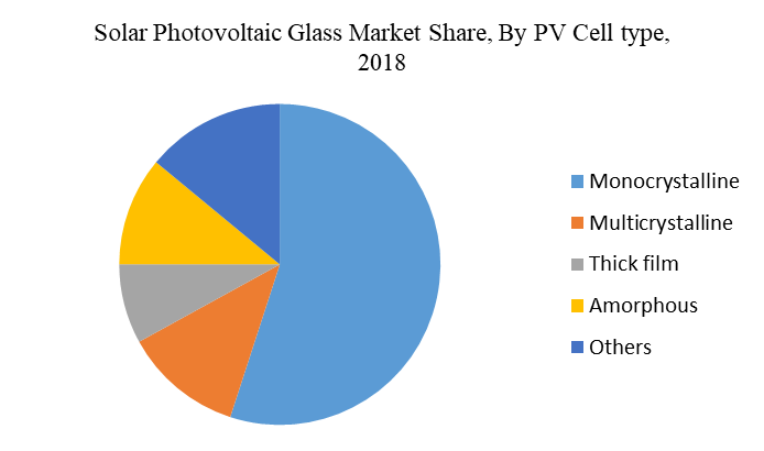 Solar Photovoltaic Glass Market Share, By PV Cell type, 2018