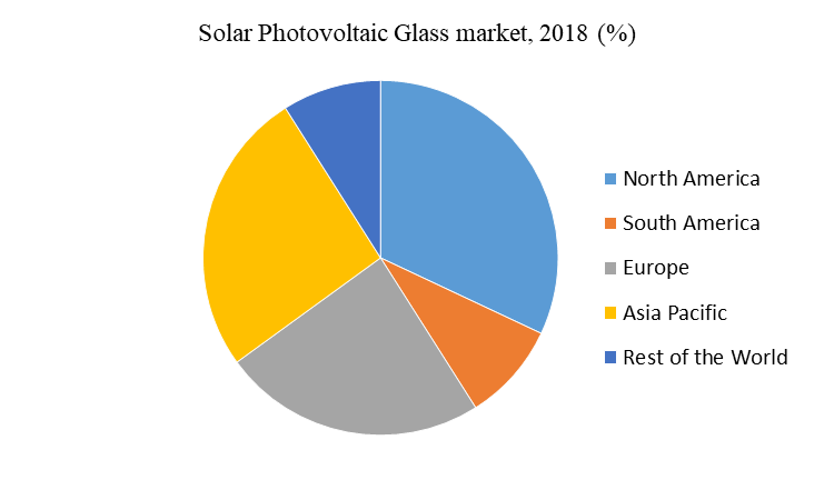 Solar Photovoltaic Glass market, 2018 (%)