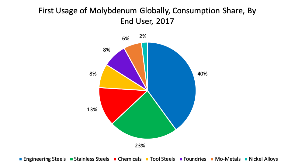 First Usage of Molybdenum Globally, Consumption Share, By End User, 2017