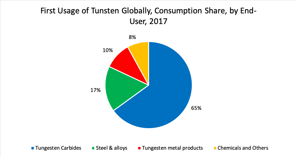 First Usage of Tunsten Globally, Consumption Share, by End-User, 2017