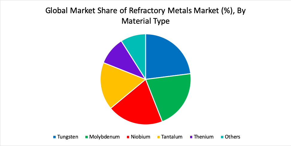 Global Market Share of Refractory Metals Market (%), By Material Type