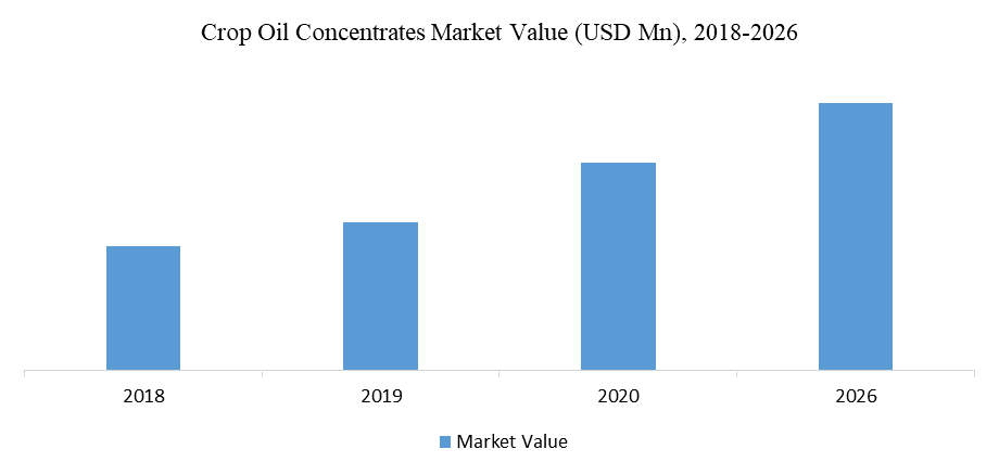 Crop Oil Concentrates Market Value (USD Mn), 2018-2026