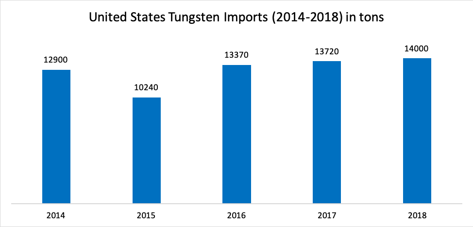 United States Tungsten Imports (2014-2018) in tons