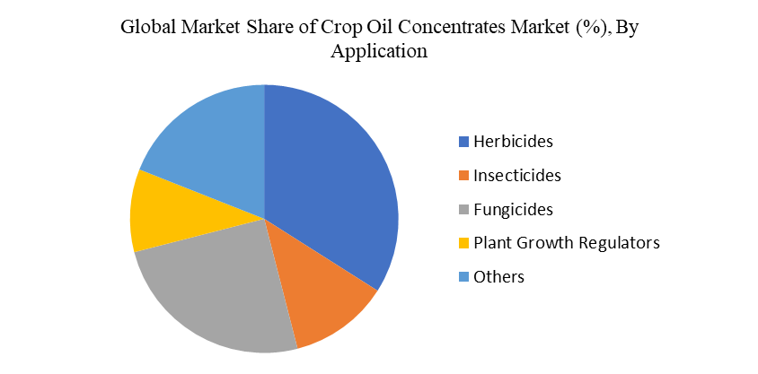Crop Oil Concentrates Market by application