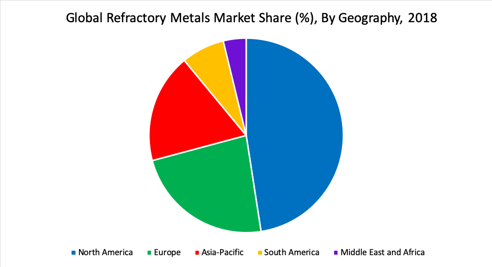 Global Refractory Metals Market Share (%), By Geography, 2018