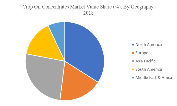 Crop Oil Concentrates Market  by geography
