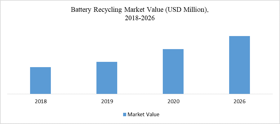 Battery Recycling Market Value (USD Million),  2018-2026