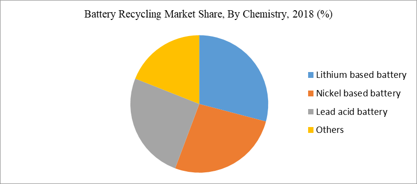 Battery Recycling Market Share, By Chemistry, 2018 (%)