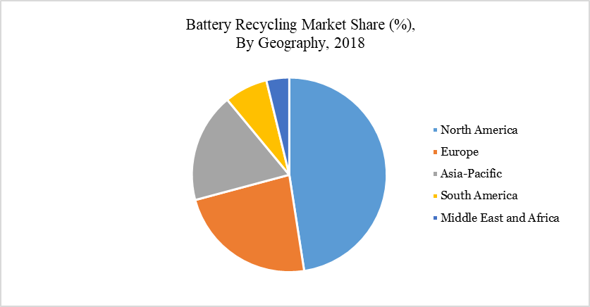 Battery Recycling Market Share (%),  By Geography, 2018