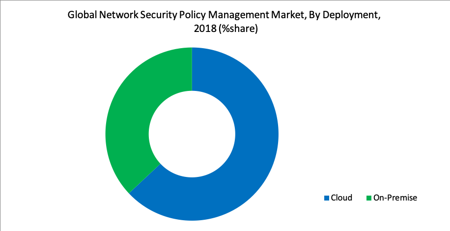 Global Network Security Policy Management Market, By Deployment, 2018 (%share)