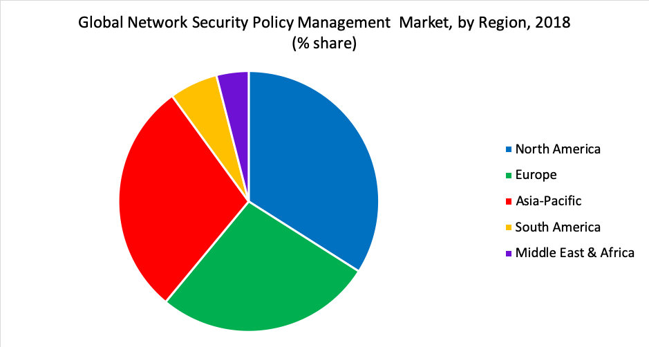 Global Network Security Policy Management  Market, by Region, 2018 (% share)