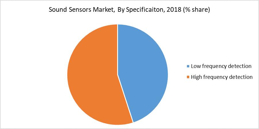Sound Sensors Market Size
