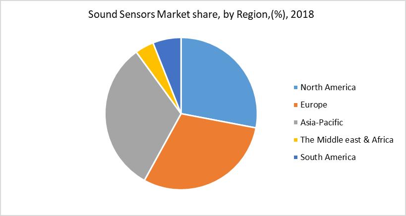 Sound Sensors Market share, by Region,(%), 2018